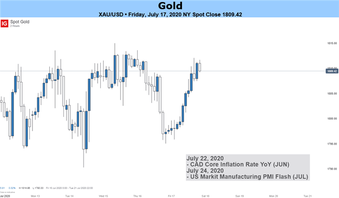 Gold Price Forecast: Gold Above $1800, What Next? – DailyFX