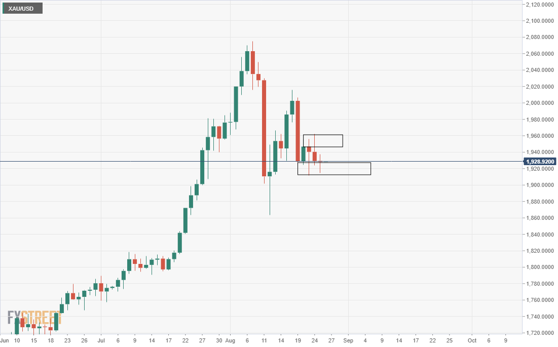 Gold Price Analysis: XAU/USD bound by support and resistance, market liquidating longs – FXStreet