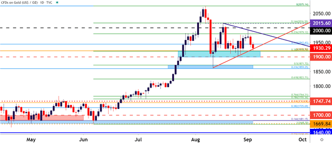 Gold Price Daily Chart
