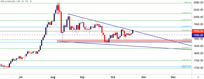 Gold Price Forecast: XAU Bulls Tempt Breakout – but Can They Drive? – DailyFX