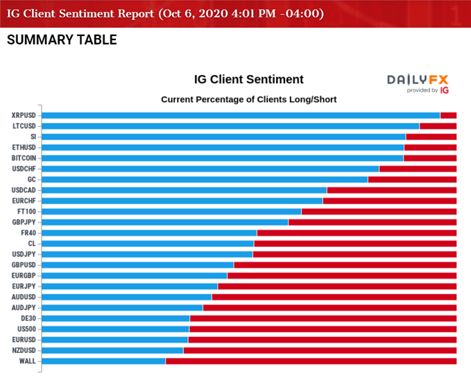 Image of IG Client Sentiment