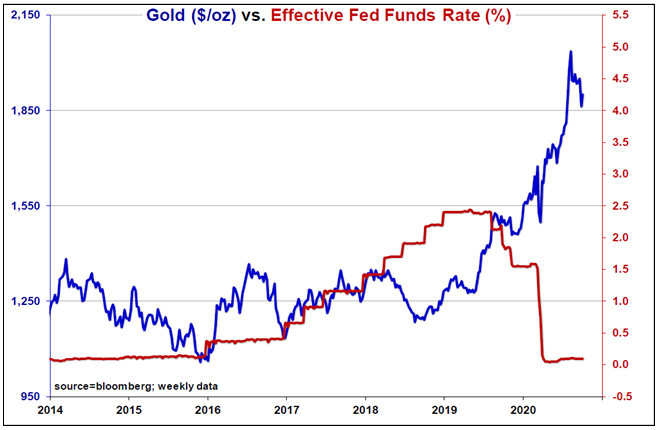 Gold and Zero Bound Interest Rates