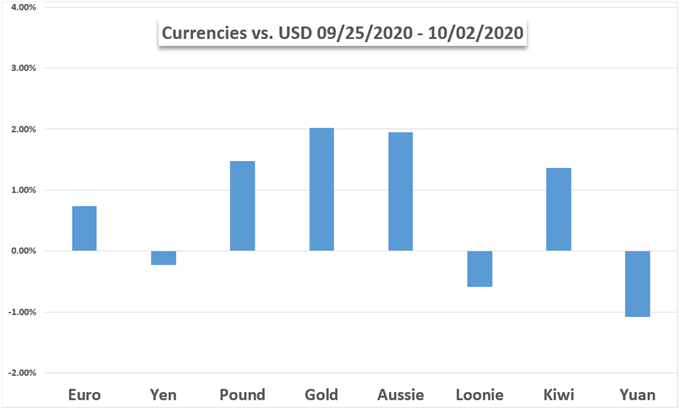 US Dollar vs currencies and gold chart