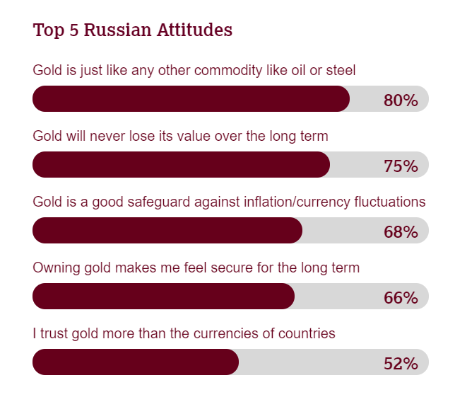 Russia's gold market has room to grow – report – MINING.COM – MINING.com